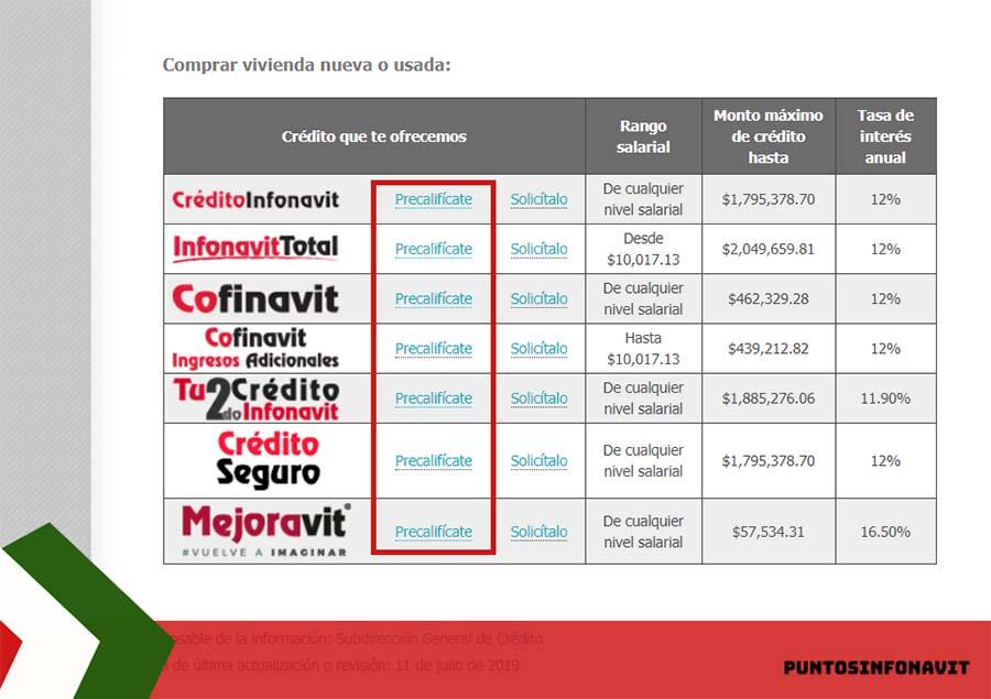listado de tipos de crédito infonavit