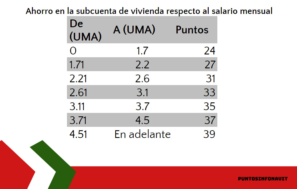 equivalencia UMA y puntos