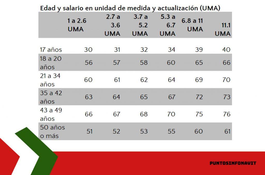 cuadro de edad y UMA de Puntos Infonavit
