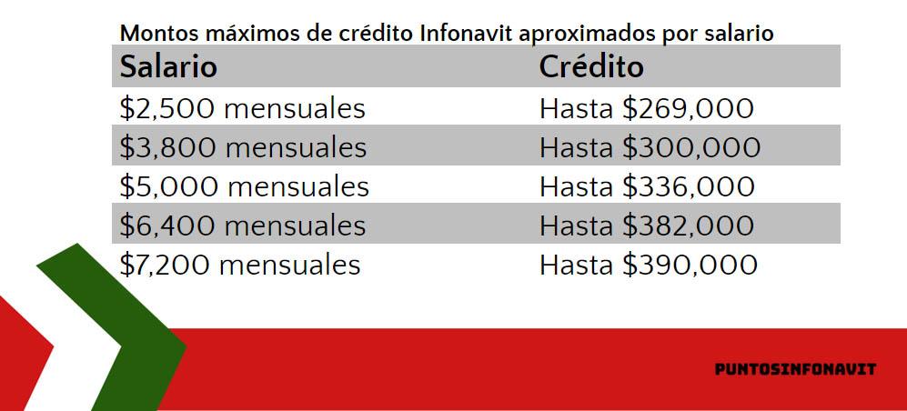 cuadro de cantidad de dinero por sueldo